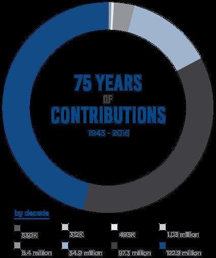 Contributions Graph-v3 vertical – optimized – medium