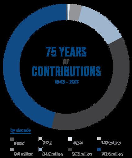 SCF Contributions Graph